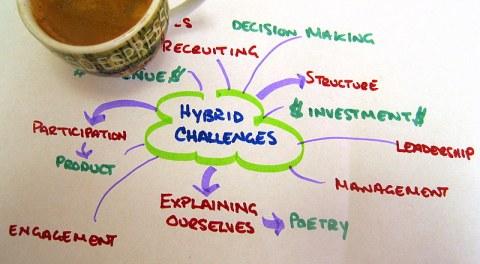 hybrid challenges