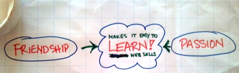 Friend driven learning dialogue