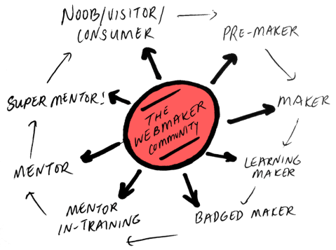 engagement-ladder