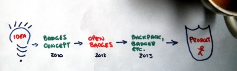 Badges Evolution