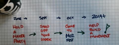 Maker Party Timeline