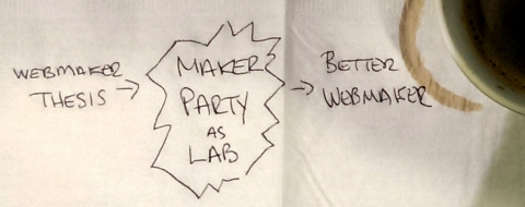 Diagram of Maker Party as it relates to Webmaker