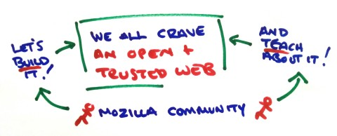 Mozilla and Knight Challenge