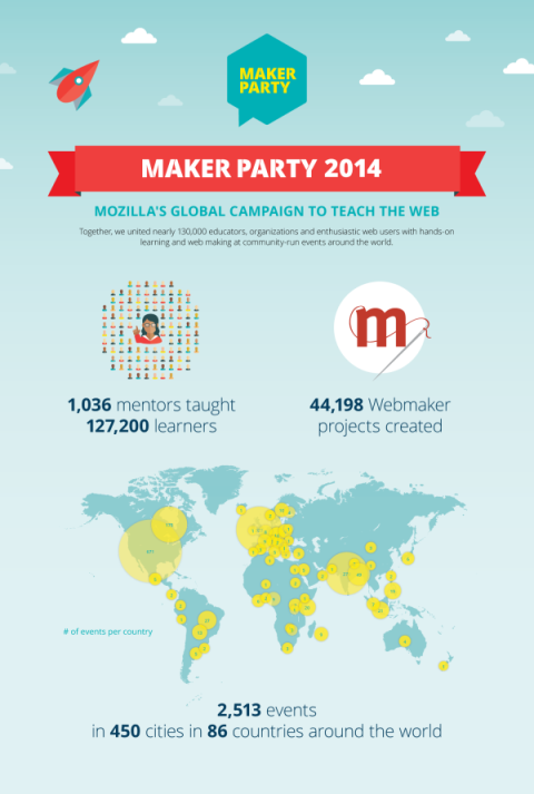 makerparty_postparty_infographic_static_vertical_v2-600x892