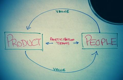 Virtuous circle of participation